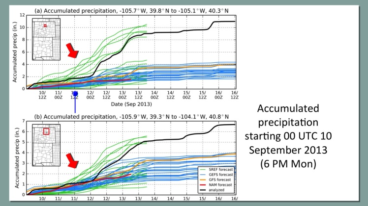 ForecastModels